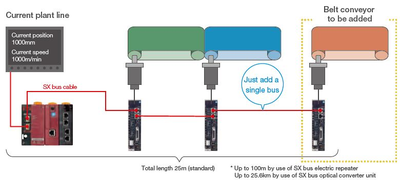 Maximize Fuji Electric Alpha 7 performance by using MICREX-SX in conjunction (just add a single bus)