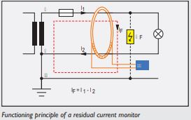 Functioning principle of a residual DOLD current monitor (RCM).