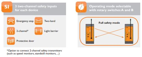 Safety functions of the DOLD UH 6900.